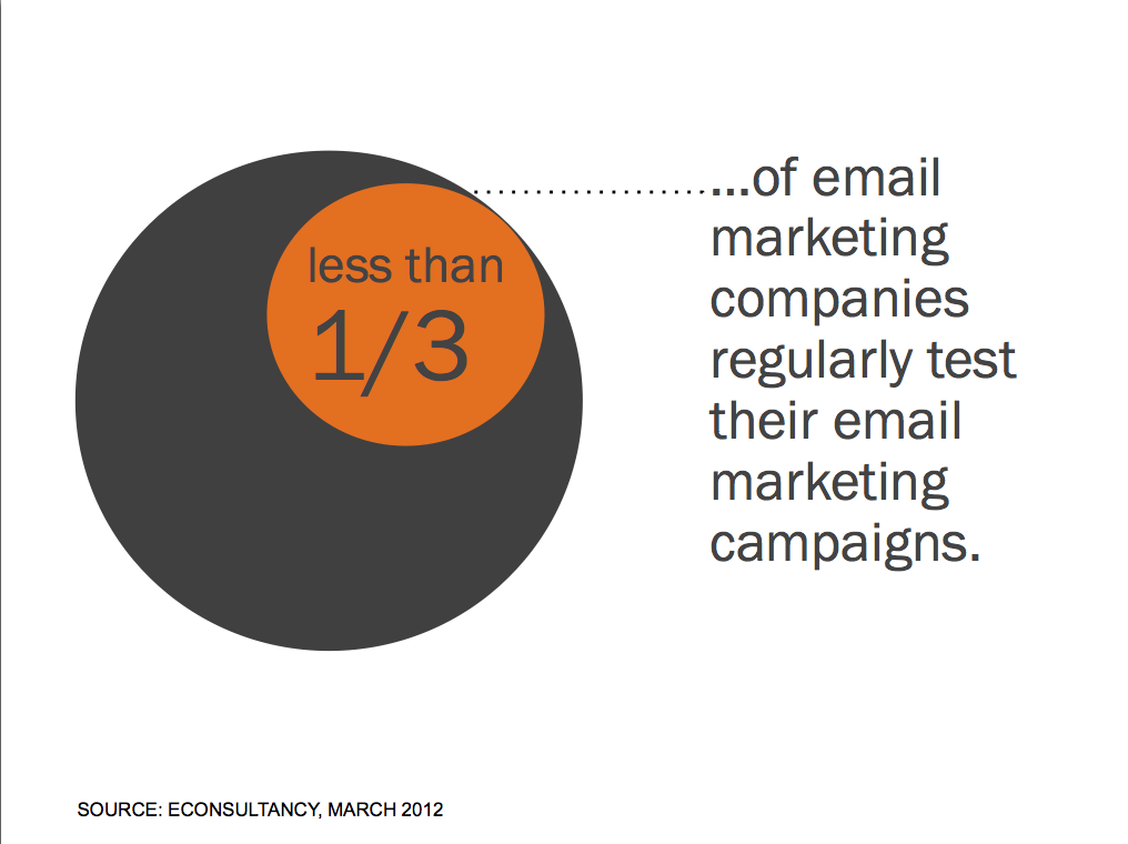 Less than 1/3 of companies test email marketing campaigns