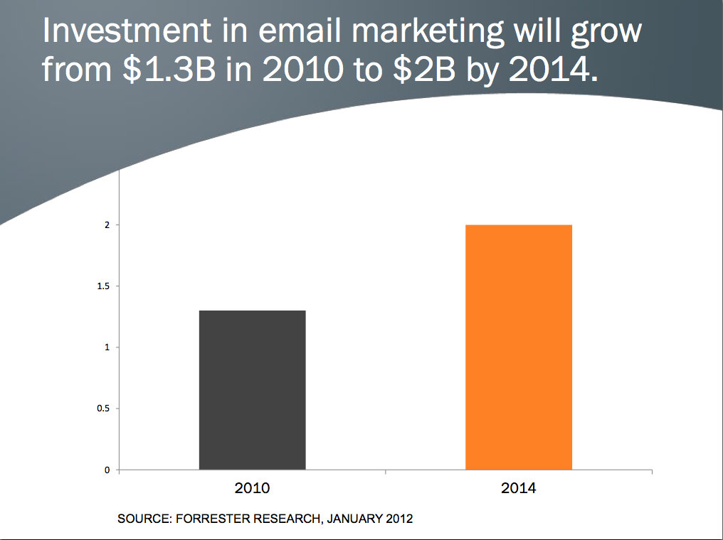 Investments in email marketing on the rise