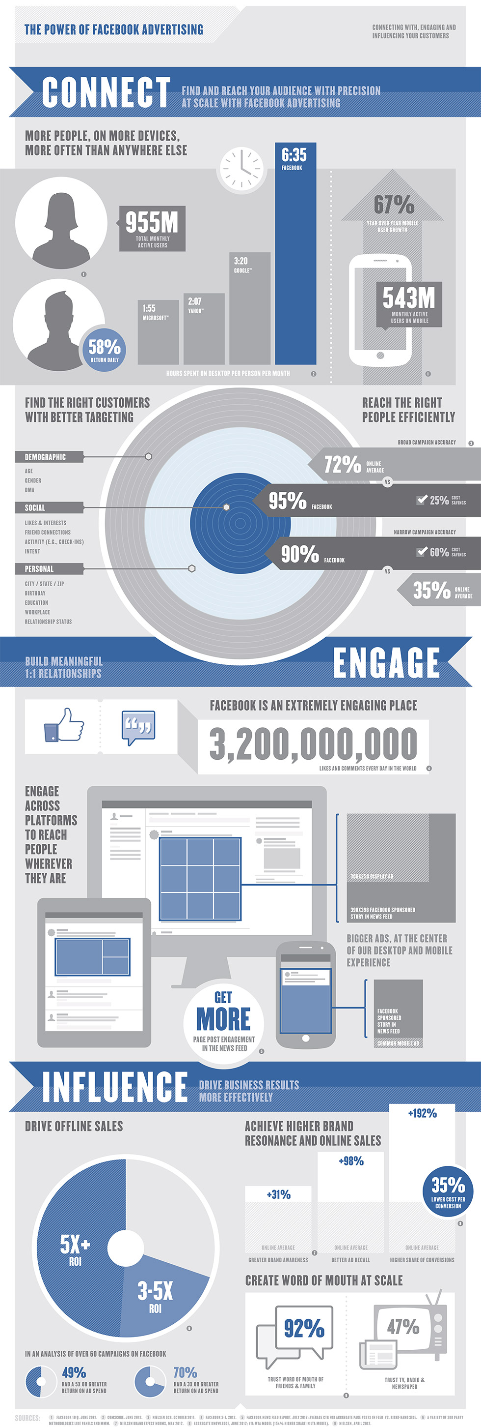 Facebook Power Of Advertising Infographic