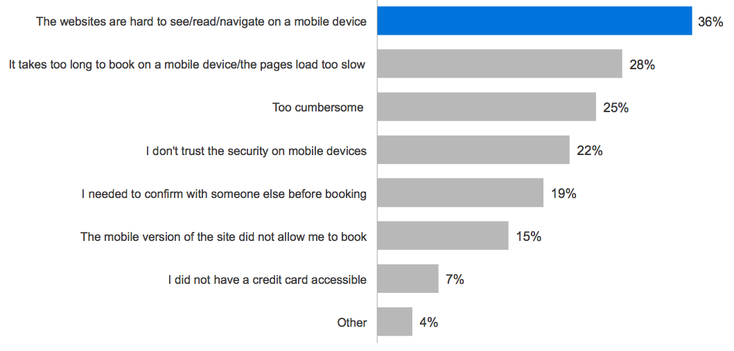 Reasons for not booking travel on a mobile device
