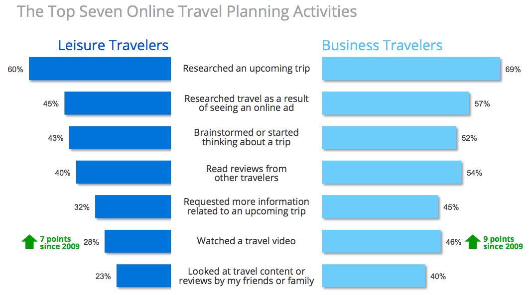 Top 7 Online Travel Planning Activities