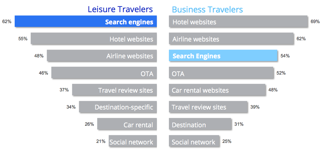 Leisure and business travelers prioritize search differently