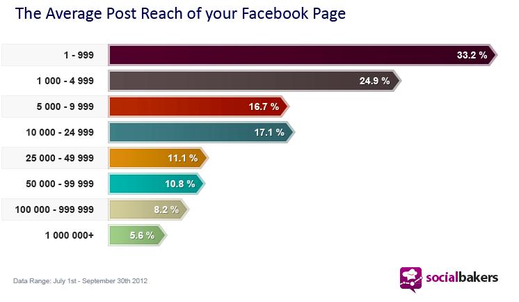 La portée moyenne par publication est inversement proportionnelle à la taille de votre page Facebook