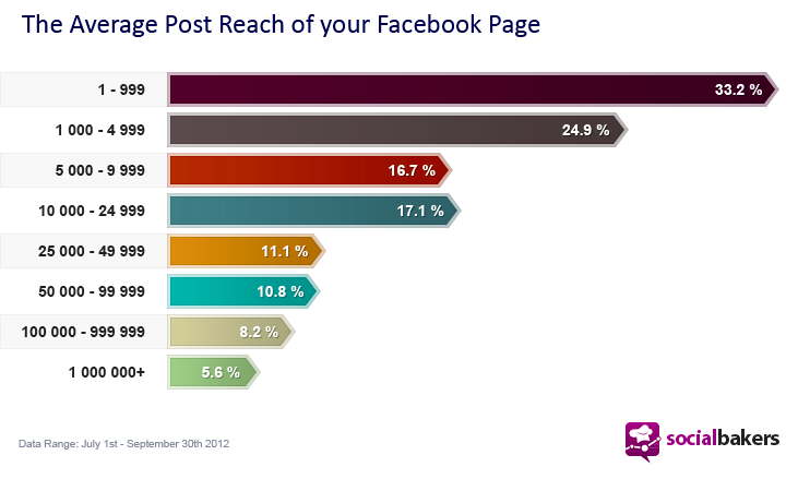 What's the average reach of your Facebook post?