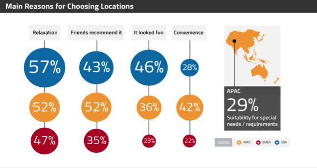 Main reasons for choosing locations
