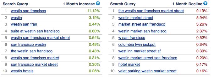 Westin San Francisco keywords on Alexa