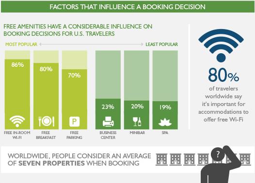 Factors that influence a travel decision