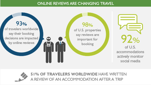Online reviews are changing travel