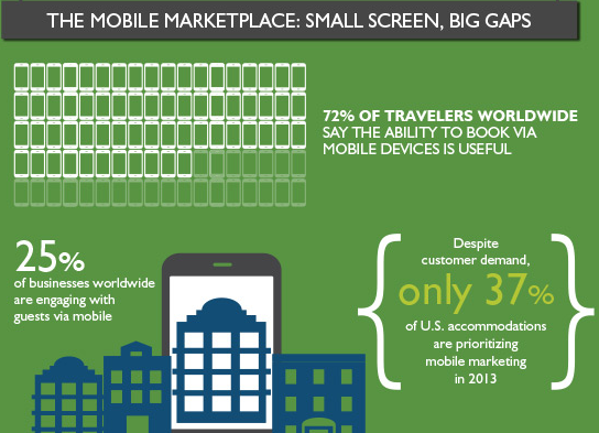 The mobile marketplace in travel