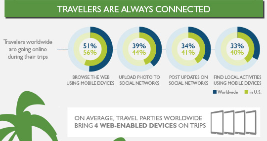 Travelers are always connected
