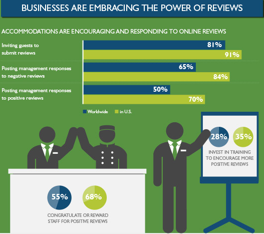 Businesses are embracing the power of reviews