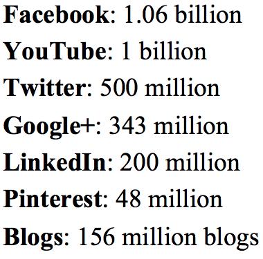 Top social media used in 2013