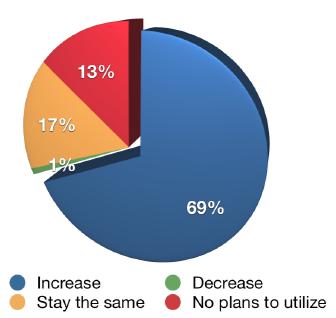Social Media Marketing Industry Report 2013 Youtube
