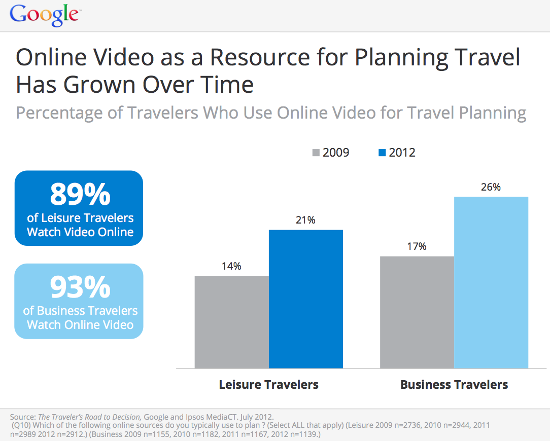 Influence of videos on travel purchase decision funnel