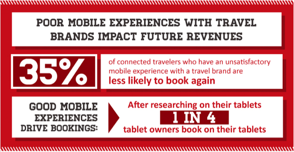 Poor Mobile Experience With Travel Brands Impact Future Revenues