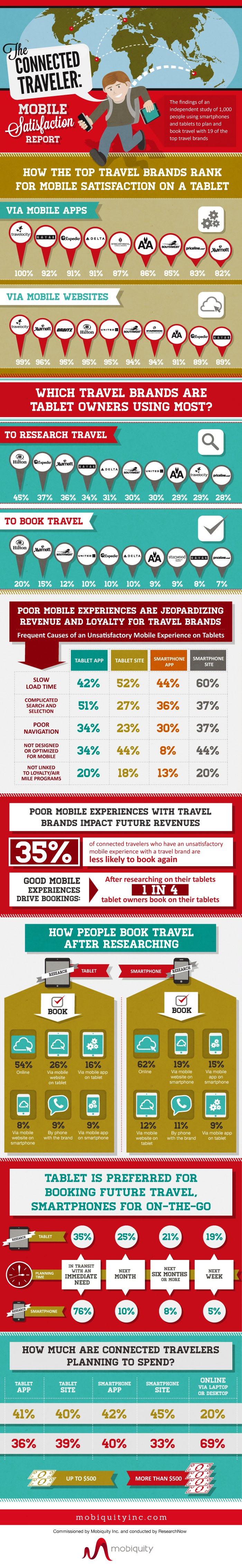 The connected traveler infographic