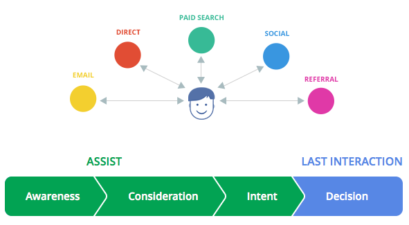 How different marketing channels affect customer purchase decisions, according to Google