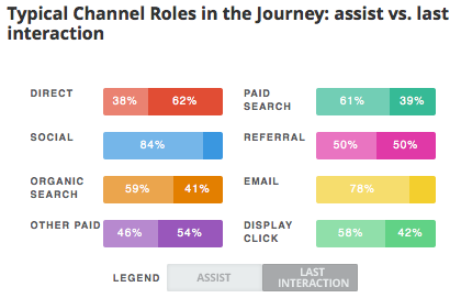 Typical channel roles in the Customer Journey, travel industry, U.S.