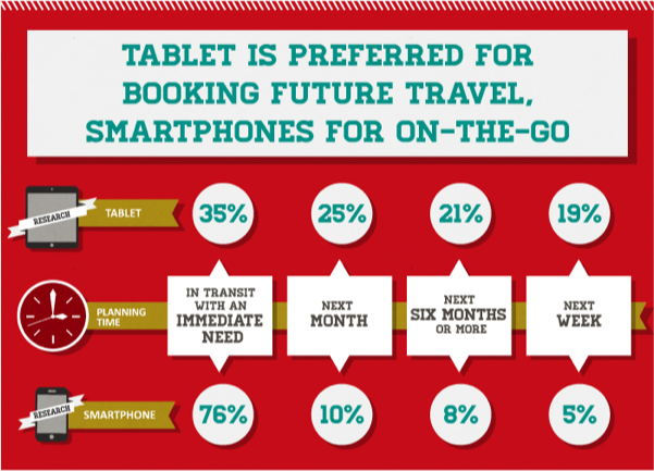 Tablets vs. Smartphones for booking travel