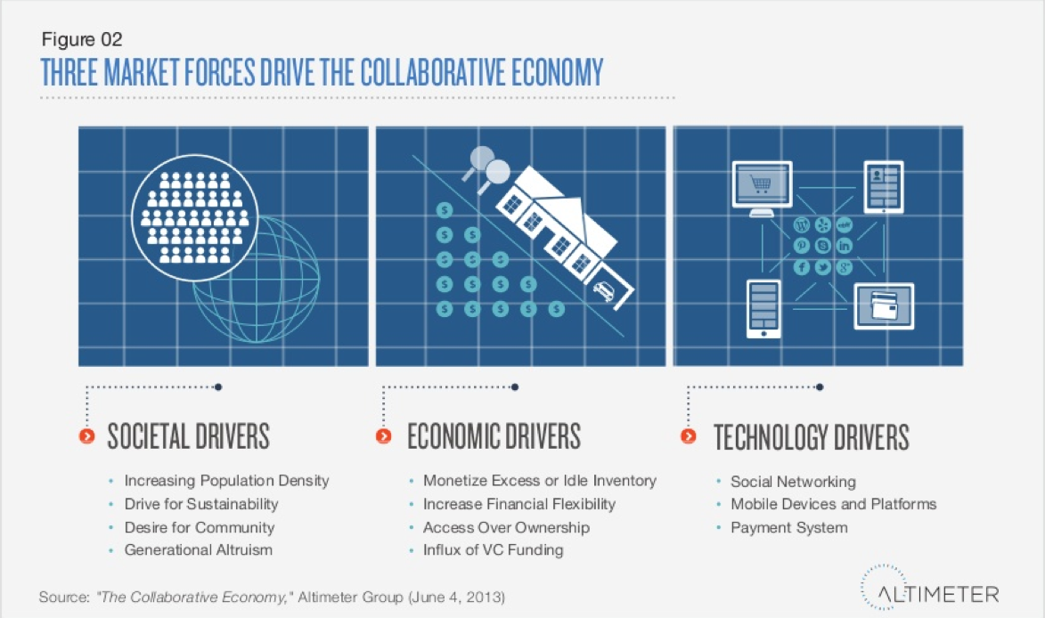 3 market forces drive the collaborative economy