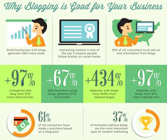 Pourquoi une blogue est primordial pour les compagnies