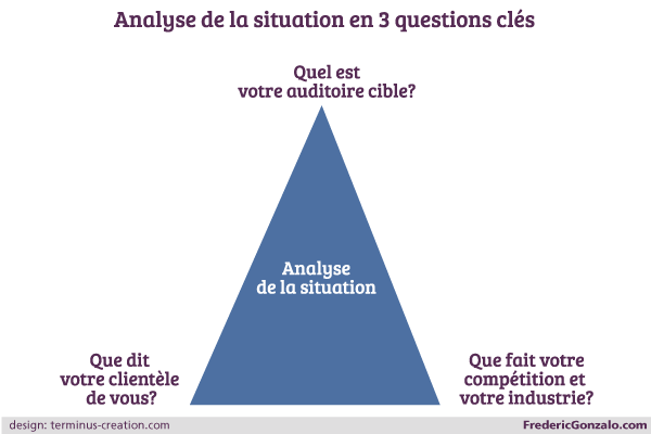Analyse de votre situation, en 3 questions