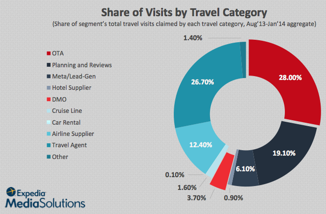 Share of visits by travel category