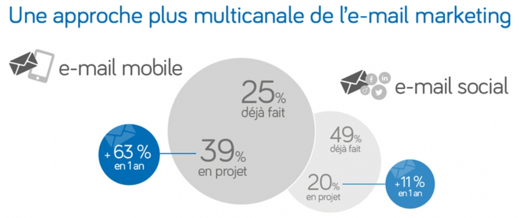 Une approche plus multi-canal du email marketing