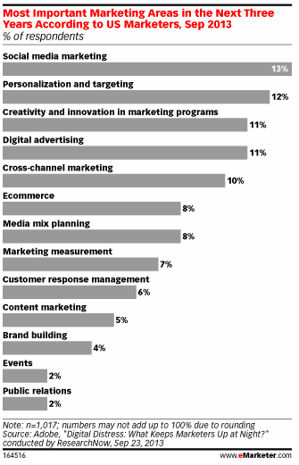 Les priorités en marketing dans le futur