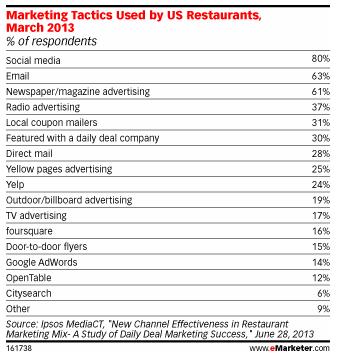 Tactiques marketing utilisées par les restaurateurs américains