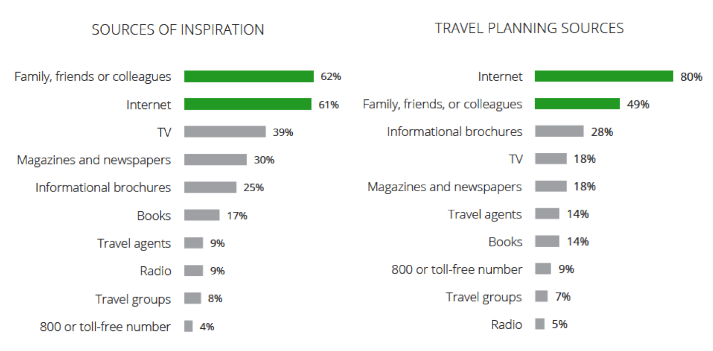 Sources of influence at inspiration & travel planning stages