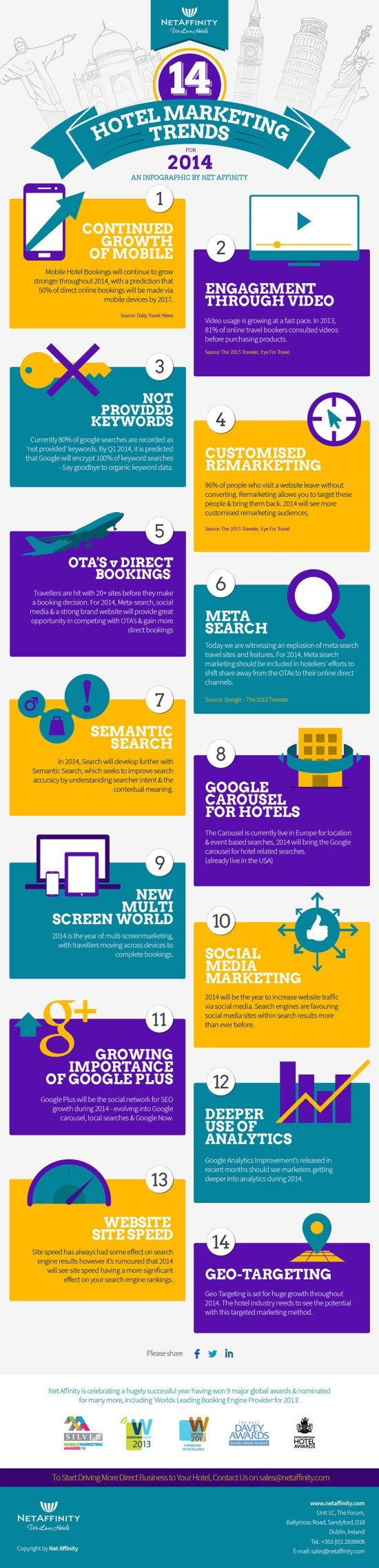 14 digital marketing trends for hotels in 2014