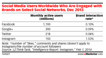 Brand engagement on Instagram, 15 times higher than on Facebook!
