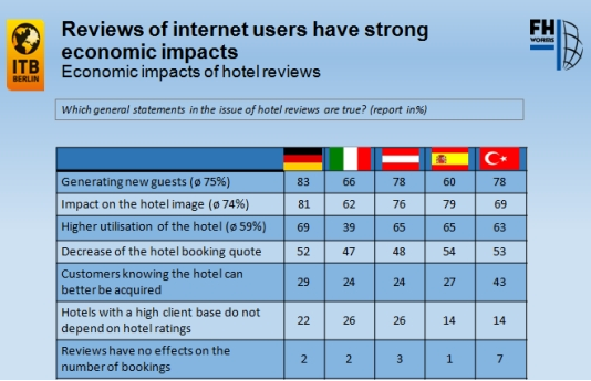 Reviews of internet users have strong economic impacts