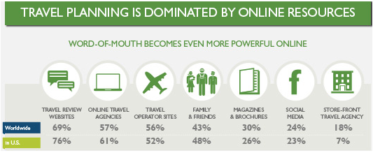 Travel Planning is Dominated by Online Resources