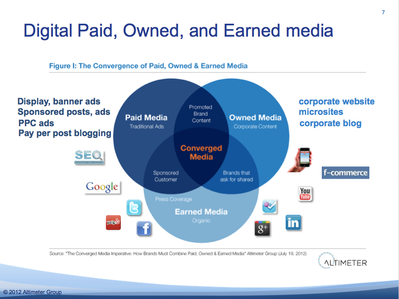 Convergence of Digital Paid, Owned and Earned Media