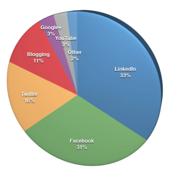 How B2B marketers use social media in 2014