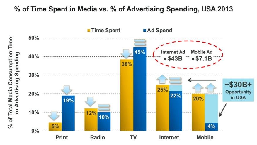 Les investissements publicitaires demeurent fragiles au numérique