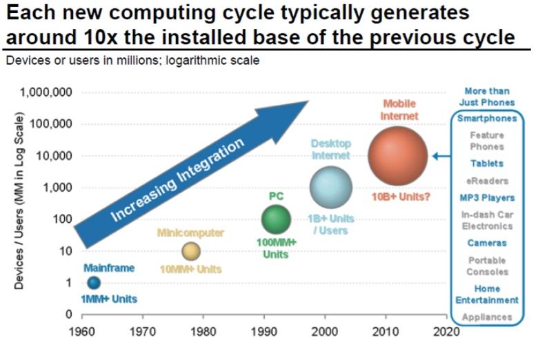 Niveau d'adoption du web mobile versus technologies précédentes