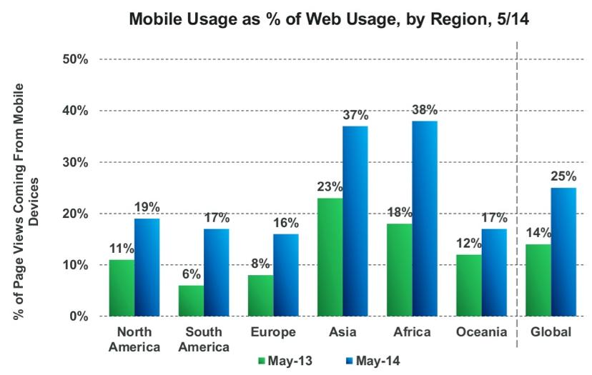 Utilisation du web mobile en % versus le trafic web total