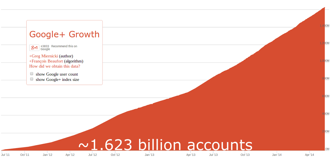 There are now an estimated 1.6 billion accounts on Google+