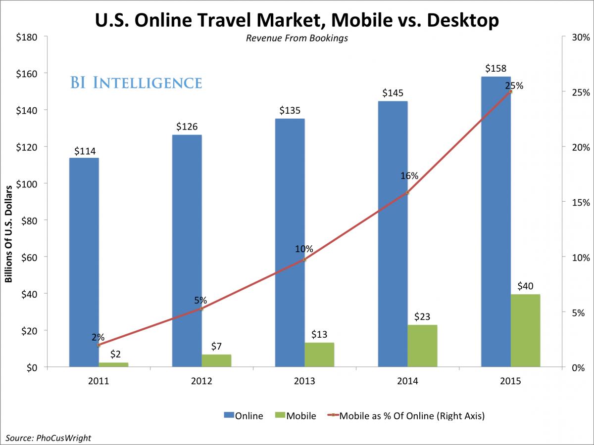 Proportion revenus voyages desktop vs mobile (US).