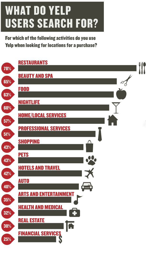 What do Yelp users search for?
