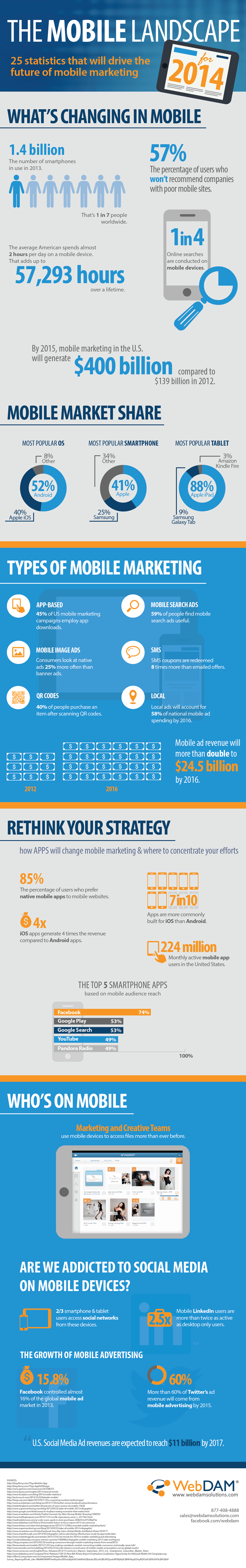 Mobile Marketing in 2014 Infographic