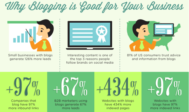 Why blogging is good for your brand