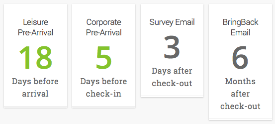 Example of email marketing automation for hotels.