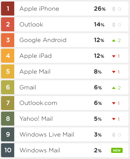 Top 10 most popular email clients in 2013