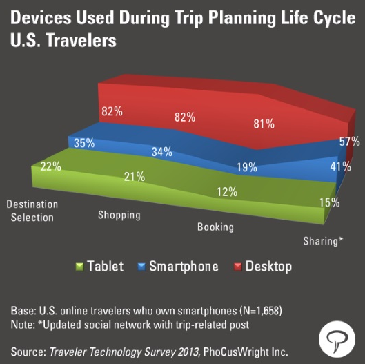 Devices using during trip planning life cycle, US Travelers