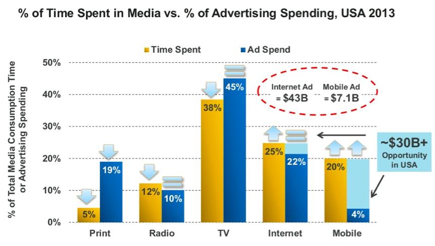 % of time spent in media vs. % of advertising spending, USA 2013