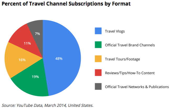 Percentage of Travel Channels per Subscription